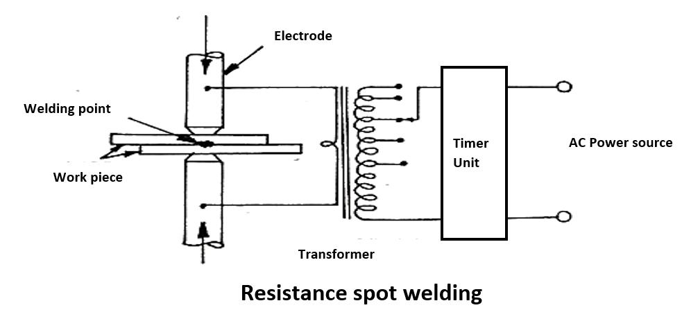 Resistance Welding - Weld World   Spot Welding Diagram      Weld World